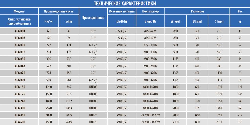 tekhnicheskie-harakteristiki-doohladitelia-s-vozdushnym-ohlazhdeniem-serii-aca