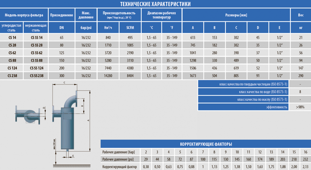 tekhnicheskie-harakteristiki-svarnykh-separatorov-serii-сs-ss